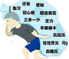 糖尿病并发症与眼病